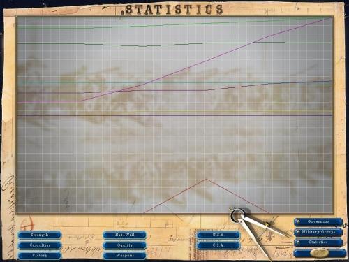 La schermata delle statistiche vi consente di controllare la complessiva evoluzione del conflitto