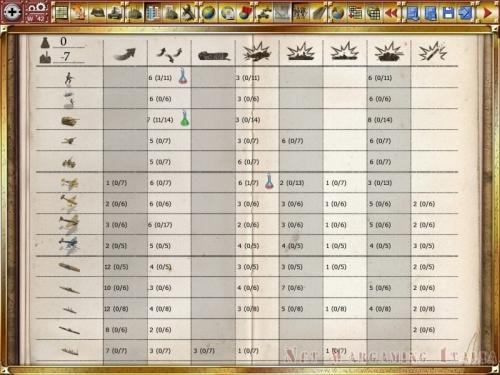 La schermata della ricerca con le ricerche in atto, quelle possibili e gli eventuali punti ricerca da spendere per completarle.