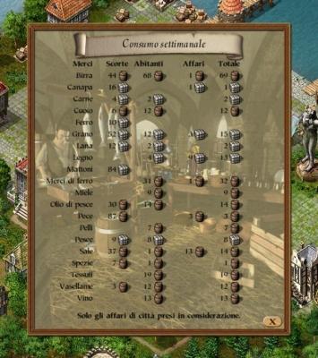 Un buon esempio della complessità del gioco: la finestra riassuntiva delle scorte presenti in città.