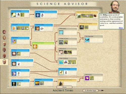 L'albero delle tecnologie