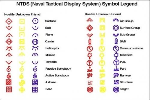 le icone NTDS (Naval Tactical Display System) su cui sono basate quelle di CMANO.